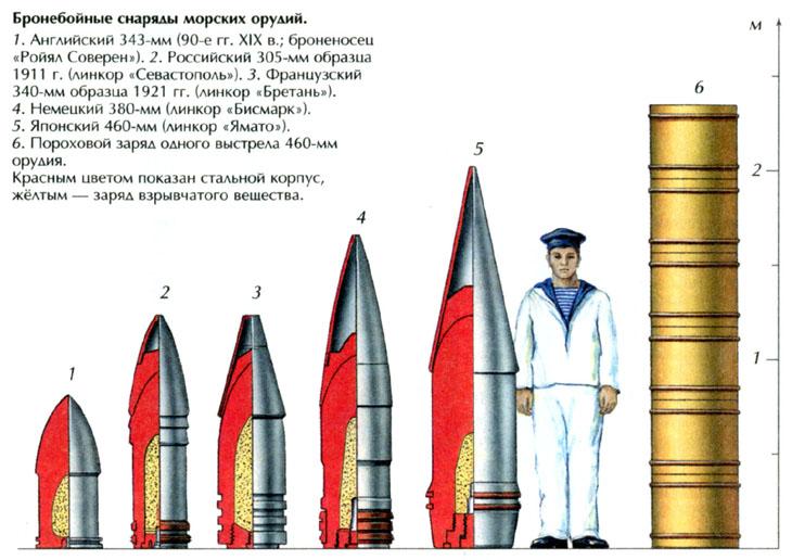 боеприпасы главного калибра линкоров