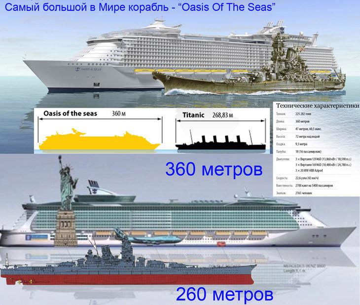 Oasis of the Seas, линкор Ямато, Титаник, Боинг-747