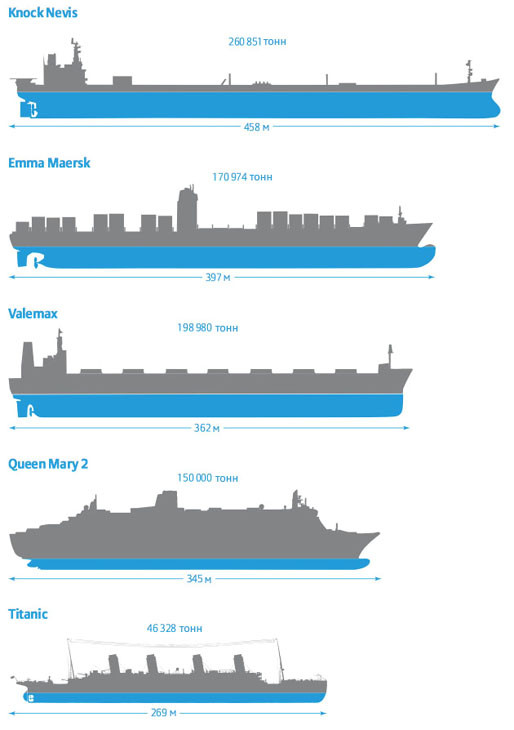 Knock Nevis, Seawise Giant, Emma Maersk, Valemax, Queen Mary 2