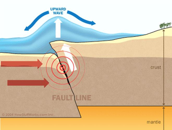 Схема образования волн цунами