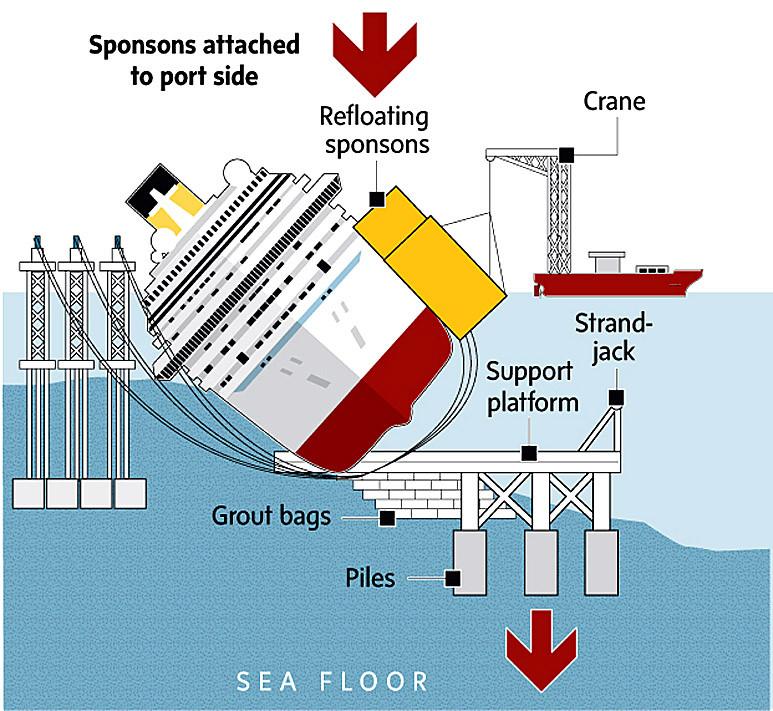 Схема постановки лайнера на ровный киль
