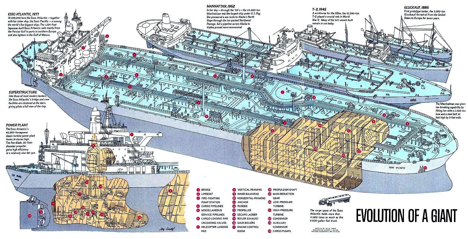 эволюция нефтеналивных судов