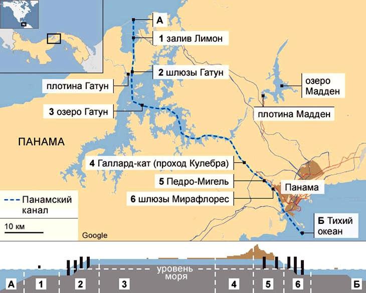 Схема Панамского канала