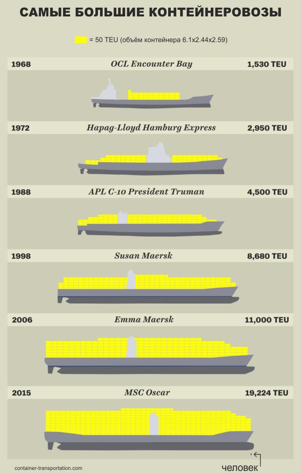самые большие контейнеровозы