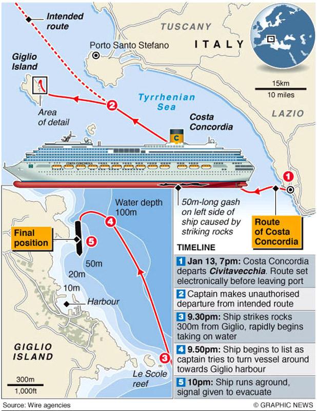 Схема курса лайнера из Чивиттавеккьи и его движения у острова Джильо